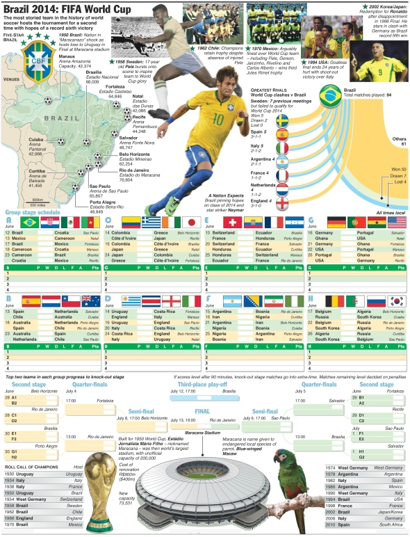 10SOCCER - world-cup-wallchart